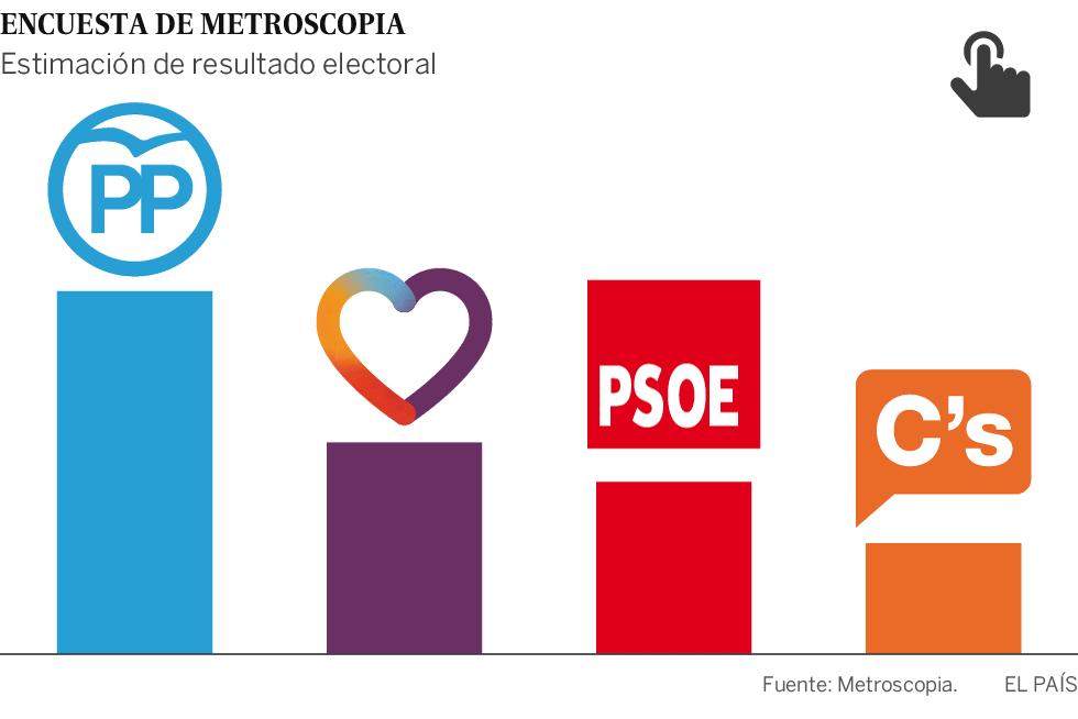 Podemos superaría al PSOE si hubiese terceras elecciones