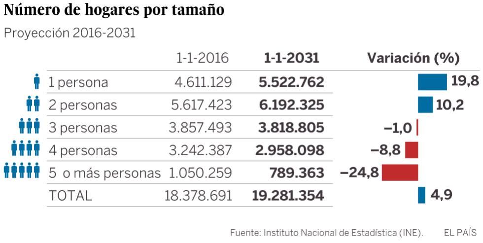 El número de personas que viven solas se disparará en España un 20%