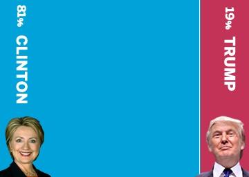 Clinton vs Trump: ¿Quién tiene más opciones de ganar?