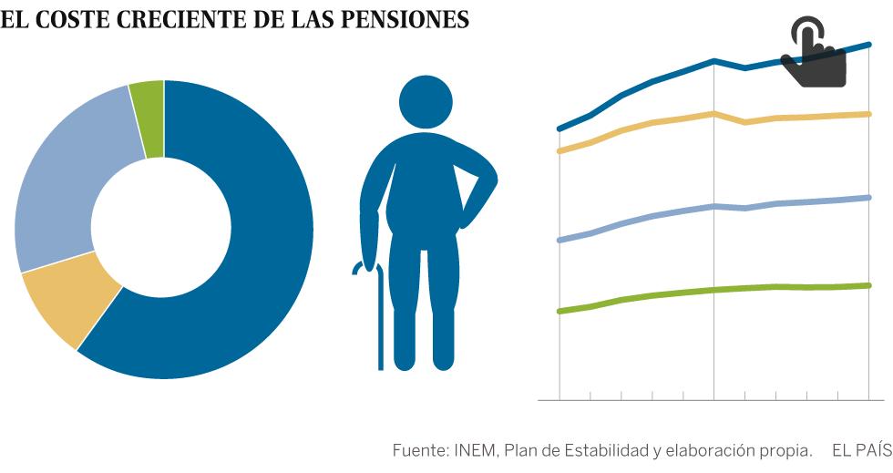 Acuerdo urgente para mantener las pensiones