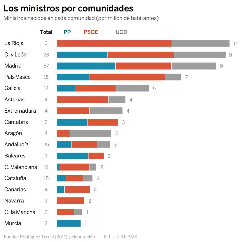 As son los ministros de espa a funcionarios abogados y for Ministros de espana