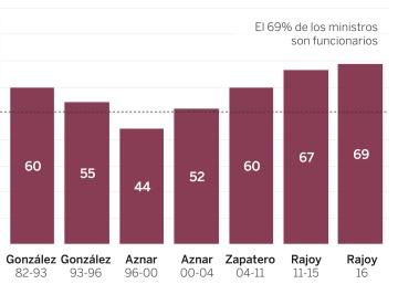 Así son los ministros de España: funcionarios, abogados y madrileños