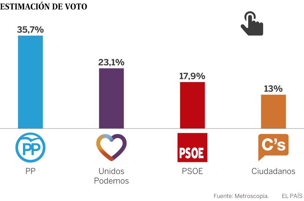 Hundimiento del PSOE en España.
