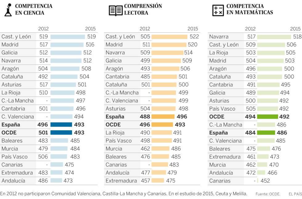 ¿Qué comunidades sacan mejor nota en PISA?