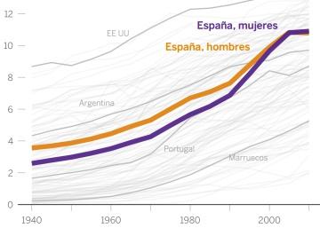 Así se multiplicó la educación en España