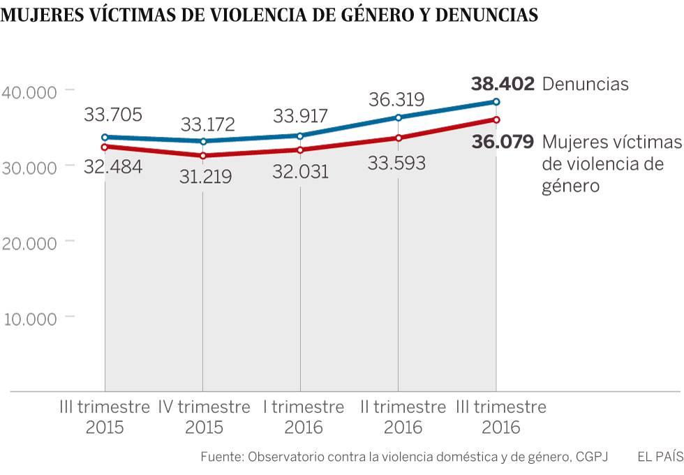 Los juzgados reciben 426 denuncias por violencia de género cada día
