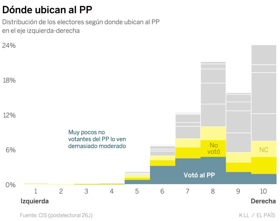 ¿Hay espacio a la derecha del PP? Estos seis datos sugieren que no