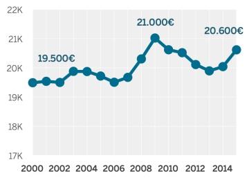 Los salarios antes, durante y después de la crisis