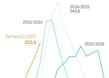 La epidemia de gripe ya supera la de 2015