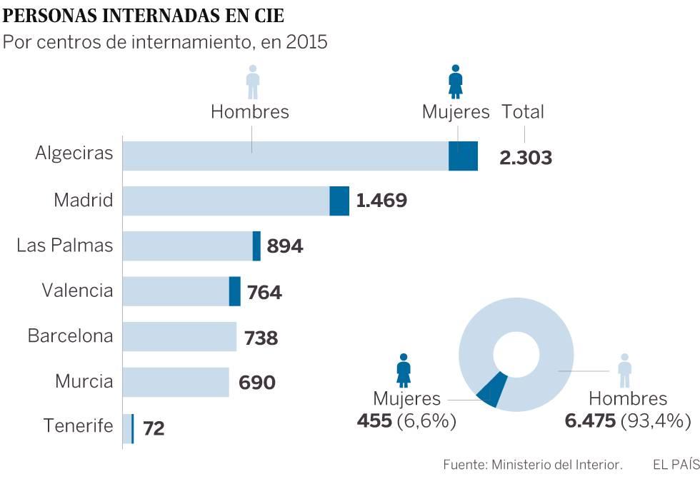 España rechaza retener a los inmigrantes más de 60 días como pide Bruselas
