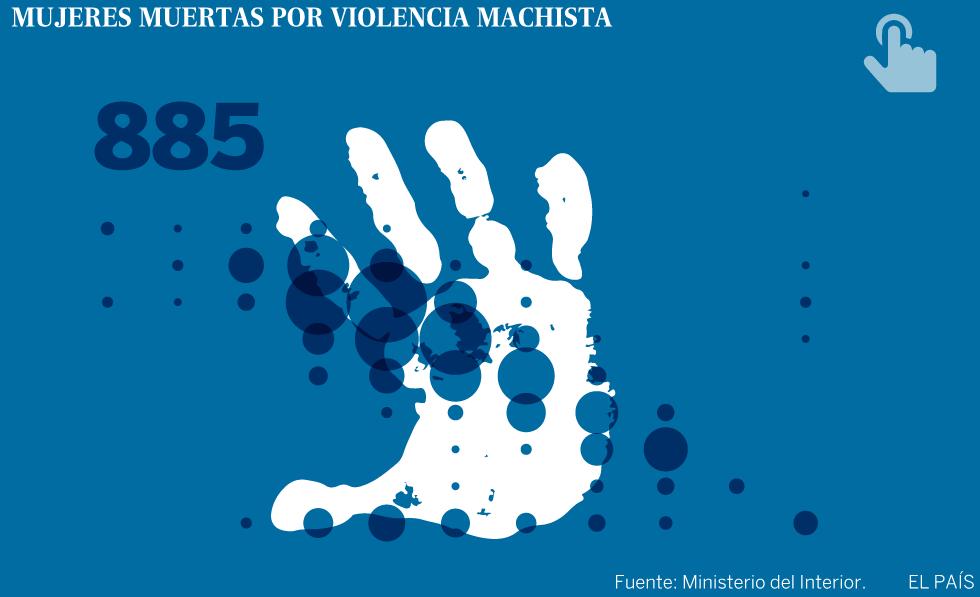 Una media de 390 denuncias al día en 2016 por violencia de género