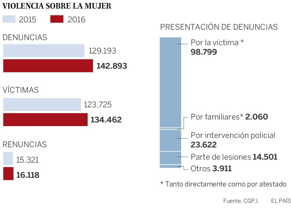 Cada día hubo 390 denuncias por violencia machista en 2016