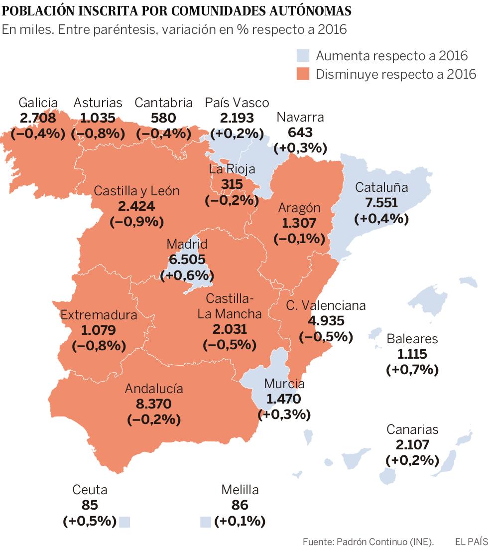 España pierde población por quinto año consecutivo