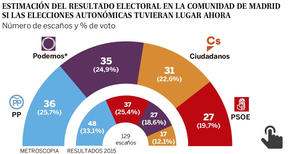 Resultado de imagen de PP y PSOE se desploman en Madrid 2017