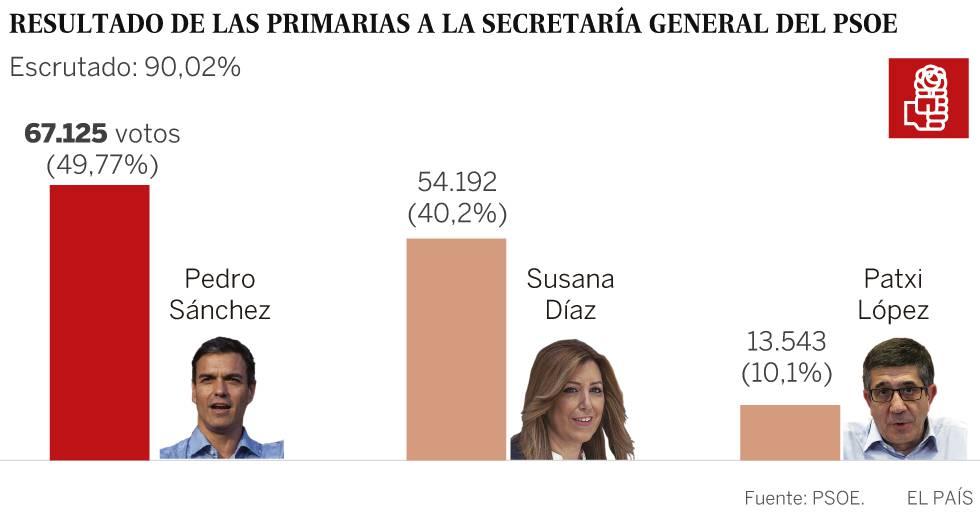Pedro Sánchez vuelve a ser el secretario general del PSOE