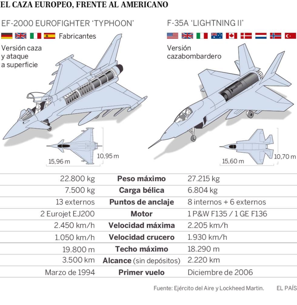 Ejército del Aire y Armada apuestan por comprar 60 cazas F-35 estadounidenses
