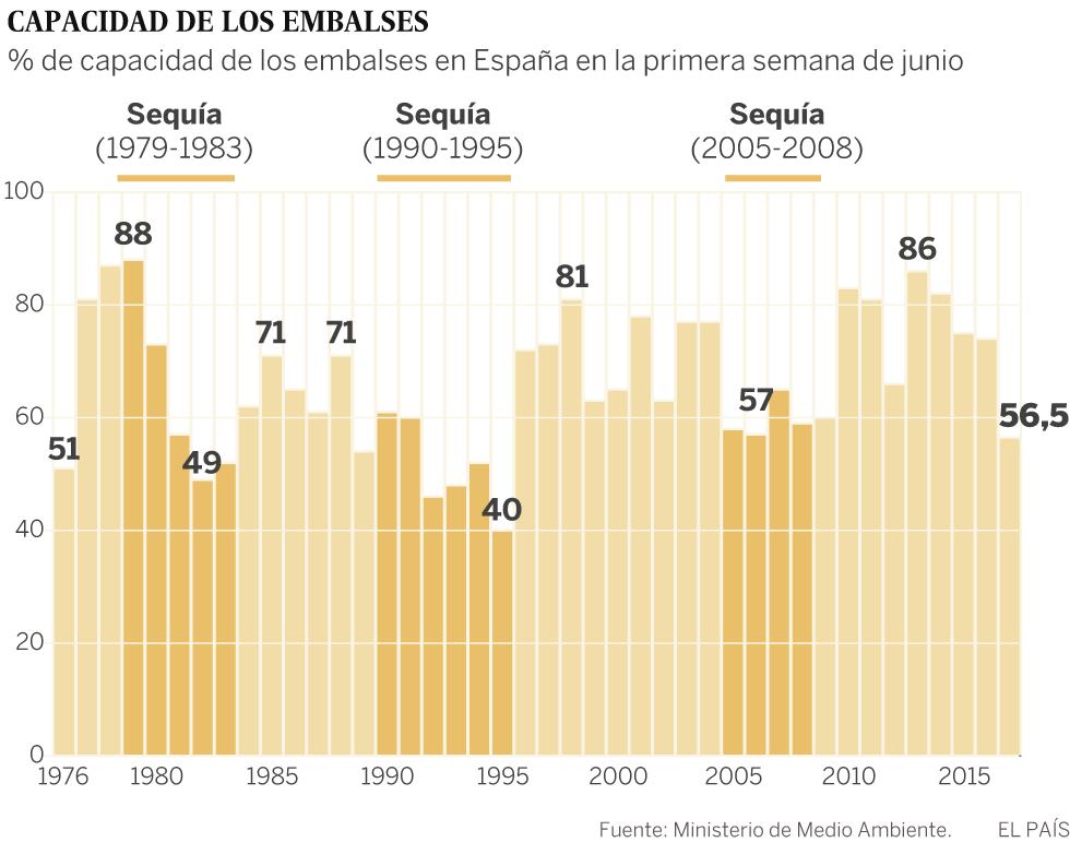 España afronta el verano con el nivel de agua embalsada más bajo desde 1995