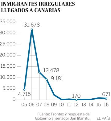 España ha gastado 168 millones en frenar la llegada de cayucos a Canarias