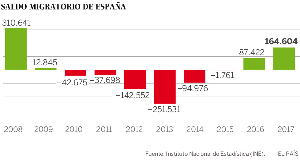 Al menos 31 mil venezolanos emigraron a España en 2017