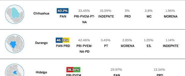 Consulta los resultados de las elecciones en cada Estado