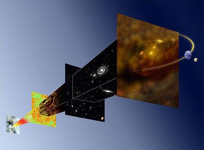 Ilustración que muestra la evolución del universo. Tres minutos después del Big Bang el universo estaba a un millón de grados de temperatura. La materia estaba ionizada y acoplada a la radiación, que no podía viajar libremente por el espacio. Cuando la temperatura bajó a unos 3.000 grados, se formaron átomos neutros; la materia dejó de interactuar con las partículas de radiación elctromagnética -los fotones-, y éstas pudieron  liberarse . El universo se llenó de luz. Esto se produjo 380.000 años tras el Big Bang. En la ilustración esta época corresponde a la superficie roja y verde.