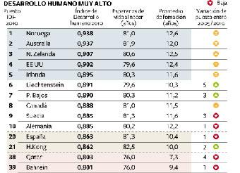 España escala un puesto en el índice de desarrollo humano de la ONU