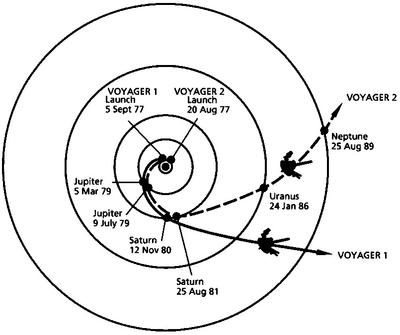 Trayectoria de las dos naves 'Voyager 1' y 'Voyager 2' con las fechas de los acontecimientos principales en cada una de ellas