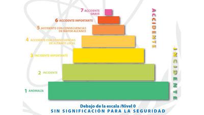 Escala Internacional de Sucesos Nucleares y Radiológicos (INES)