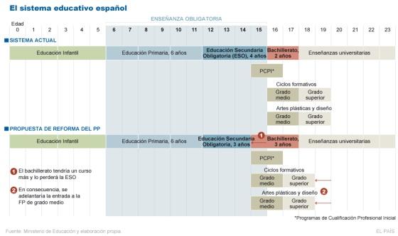El actual sistema educativo español y la propuesta del PP