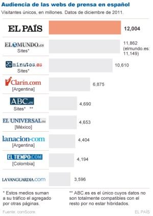 EL PAÍS, líder mundial de la información en español en Internet