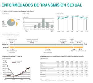 Las enfermedades de transmisión sexual se elevan al perderse el miedo al VIH