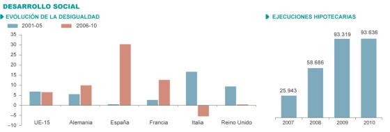 La crisis dispara las diferencias entre ricos y pobres en España