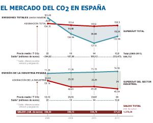El mercado de CO<sub>2<sub>: negocio para las fábricas, ruina para el Estado