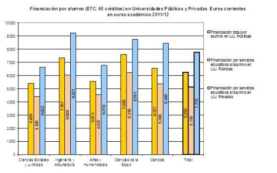 Educación superior: eficiencia competitiva pública y privada
