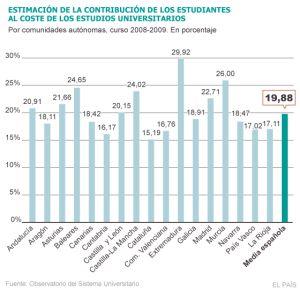 Estimación de la contribución de los estudiantes al coste de los estudios universitarios.