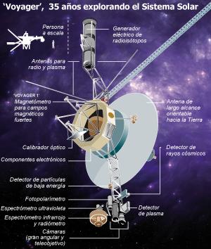Un viaje más allá del Sistema Solar