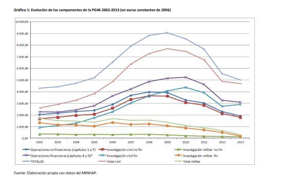 El presupuesto de I+D cae por cuarto año consecutivo y se sitúa al nivel de 2005