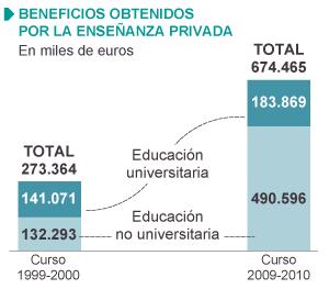 Fuente: INE, Ministerio de Educación.