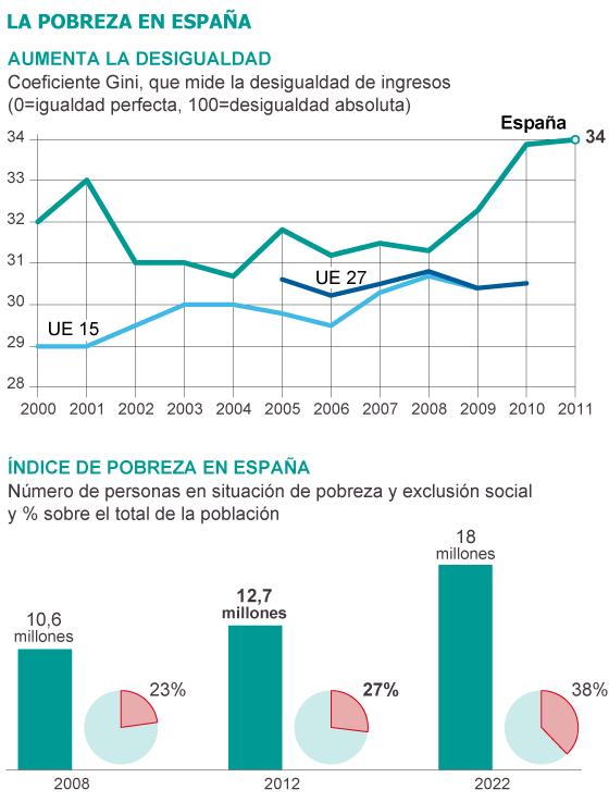 Fuente: Eurostat e Intermón Oxfam.