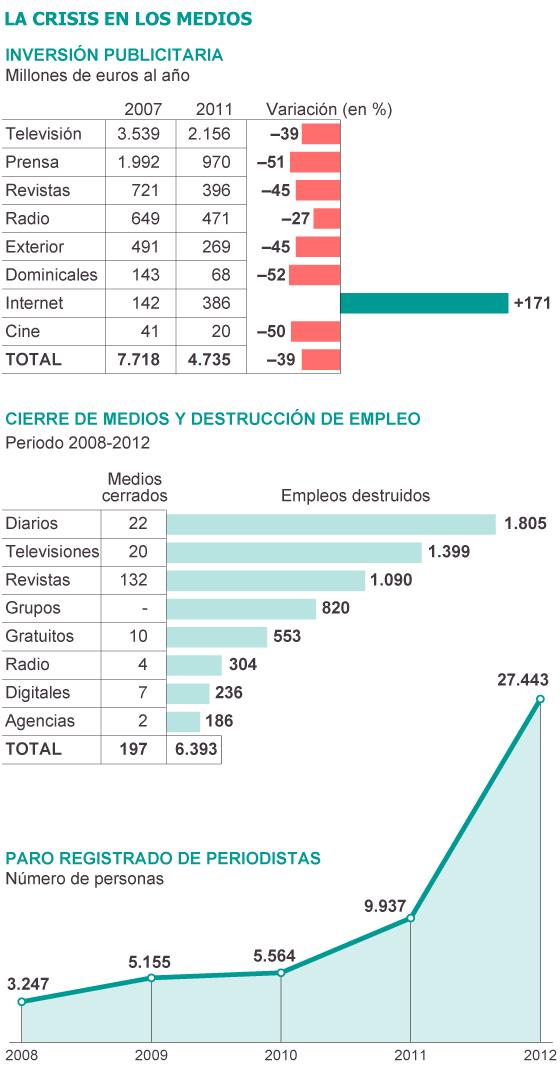Fuente: Asociación de la Prensa de Madrid.
