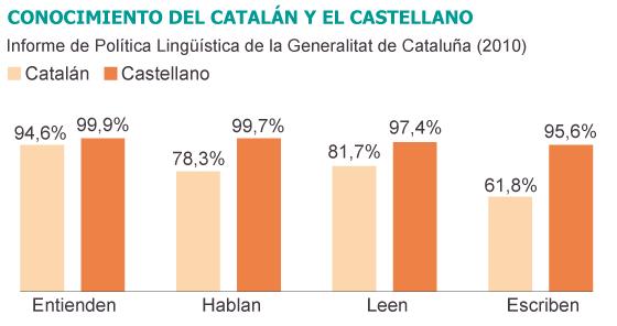 Fuentes: Generalitat de Cataluña y Ministerio de Educación.