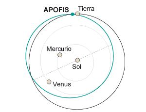 El amenazador asteroide Apofis es mayor de lo que se creía
