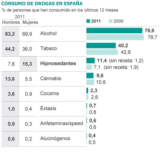 Fuente: Encuesta Edades 2011, Ministerio de Sanidad, Servicios Sociales e Igualdad.