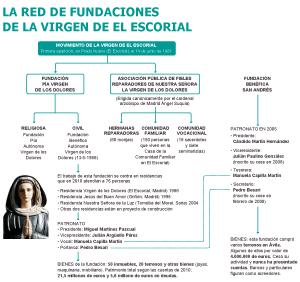 Fuente: Patronato de Fundaciones, pradonuevo.es, elaboración propia.