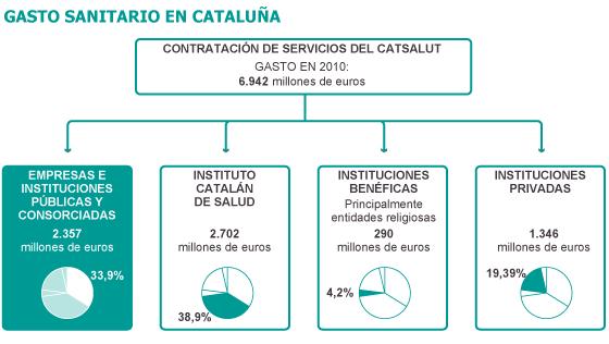 La Generalitat maneja un informe que prevé privatizar 18 hospitales