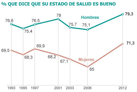 Fuentes: Instituto Nacional de Estadística y Ministerio de Sanidad.