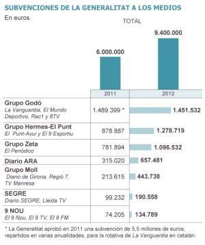 La Generalitat aumentó en plena crisis las subvenciones a los medios