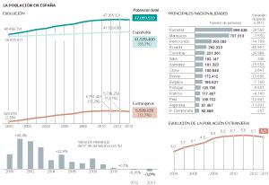 Evolución de la población en España.