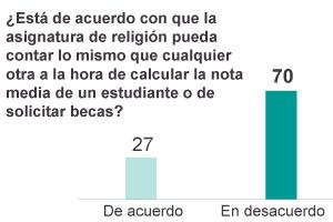 La religión como asignatura: clara mayoría en contra