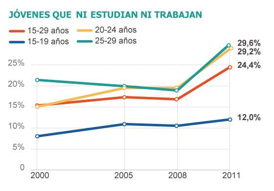 Los recién titulados que ni estudian ni trabajan suben un 69% en tres años